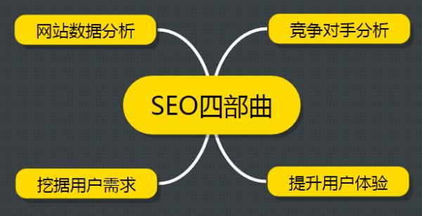 SEO干货分享:运营一个新网站项目四步曲